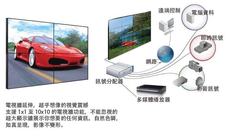 拼接電視牆組成方式